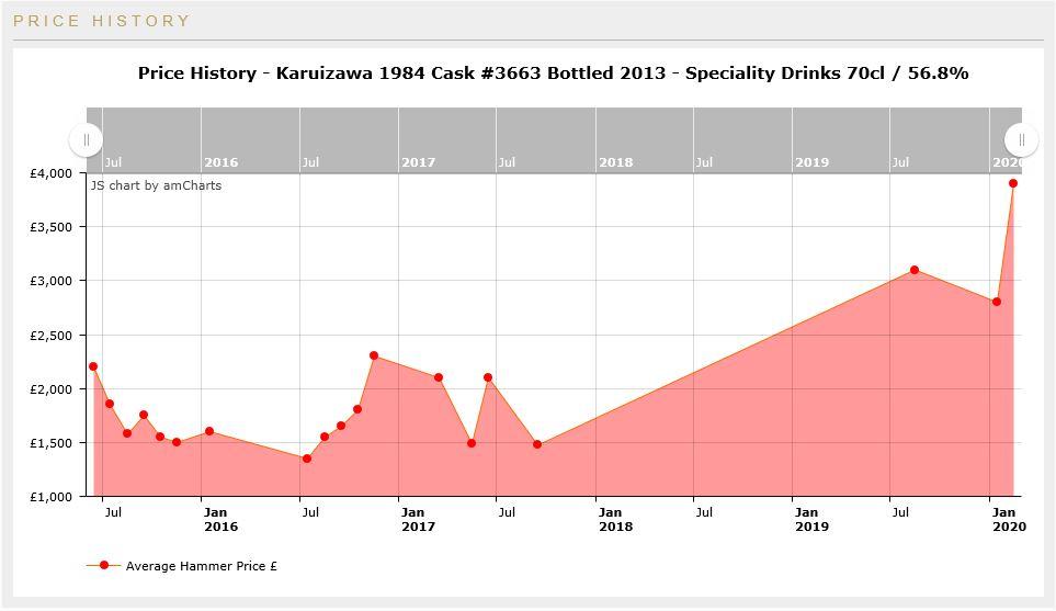 Karuizawa price history