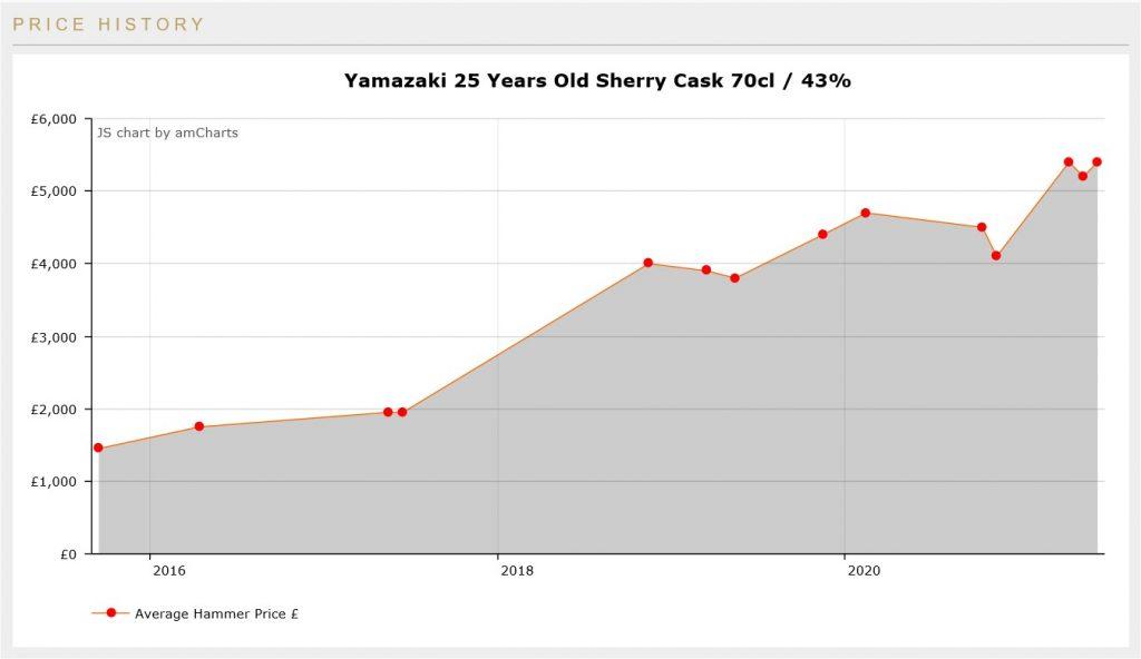 \yamazaki 25 auction price graph